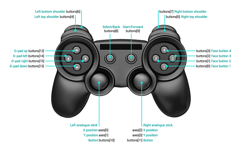 Generic Controller Layout